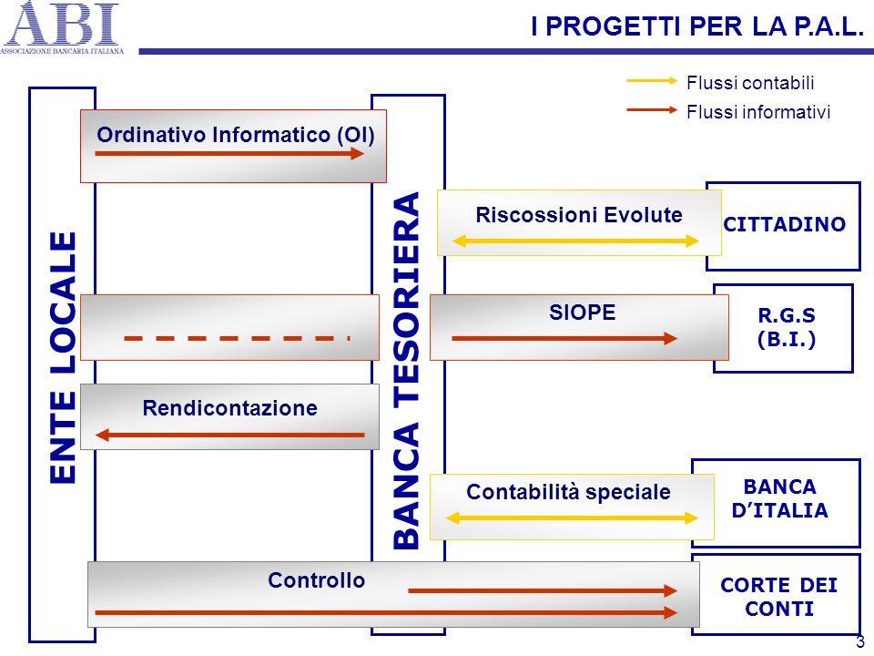3 CORTE DEI CONTI ENTE LOCALE CITTADINO BANCA DITALIA BANCA TESORIERA SIOPE R.G.S (B.I.) Rendicontazione Contabilità speciale Controllo Ordinativo Inf