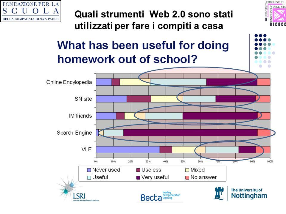 Quali strumenti Web 2.0 sono stati utilizzati per fare i compiti a casa