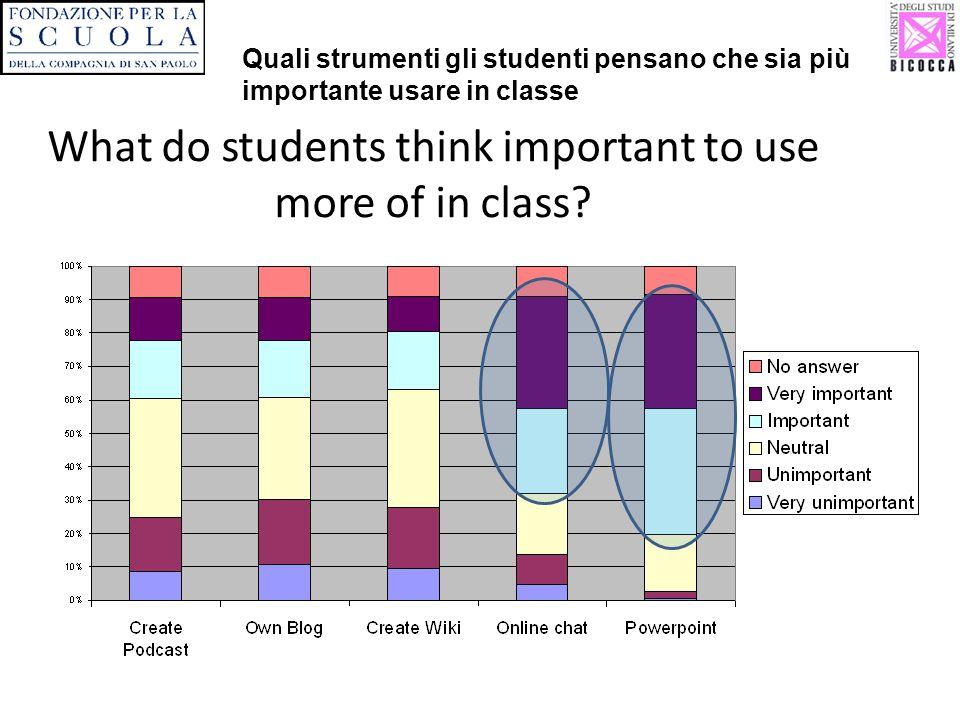 What do students think important to use more of in class? Quali strumenti gli studenti pensano che sia più importante usare in classe