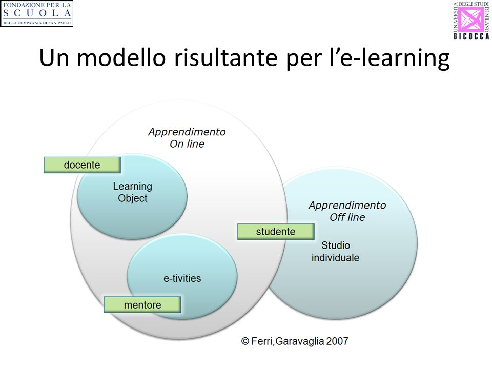 Un modello risultante per le-learning