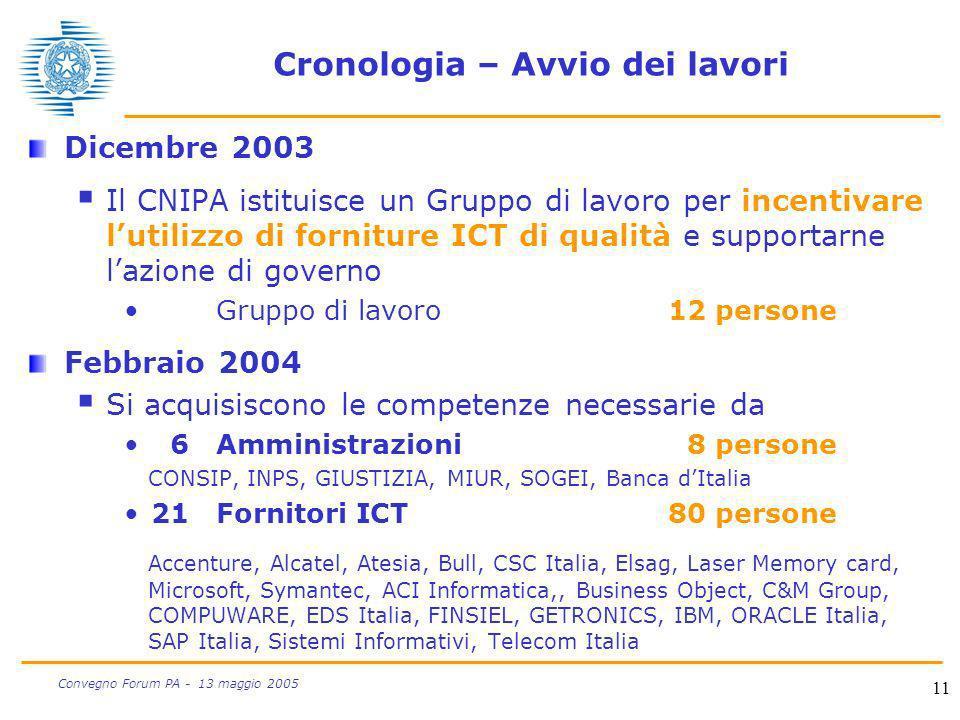 11 Convegno Forum PA - 13 maggio 2005 Cronologia – Avvio dei lavori Dicembre 2003 Il CNIPA istituisce un Gruppo di lavoro per incentivare lutilizzo di