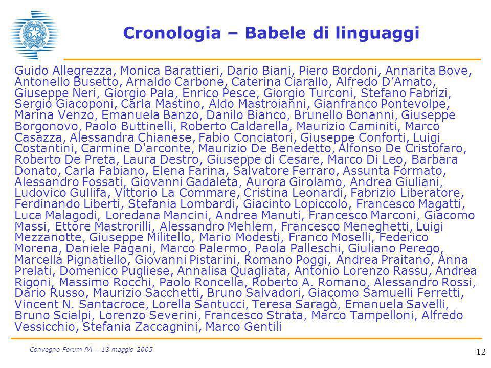 12 Convegno Forum PA - 13 maggio 2005 Cronologia – Babele di linguaggi Guido Allegrezza, Monica Barattieri, Dario Biani, Piero Bordoni, Annarita Bove,
