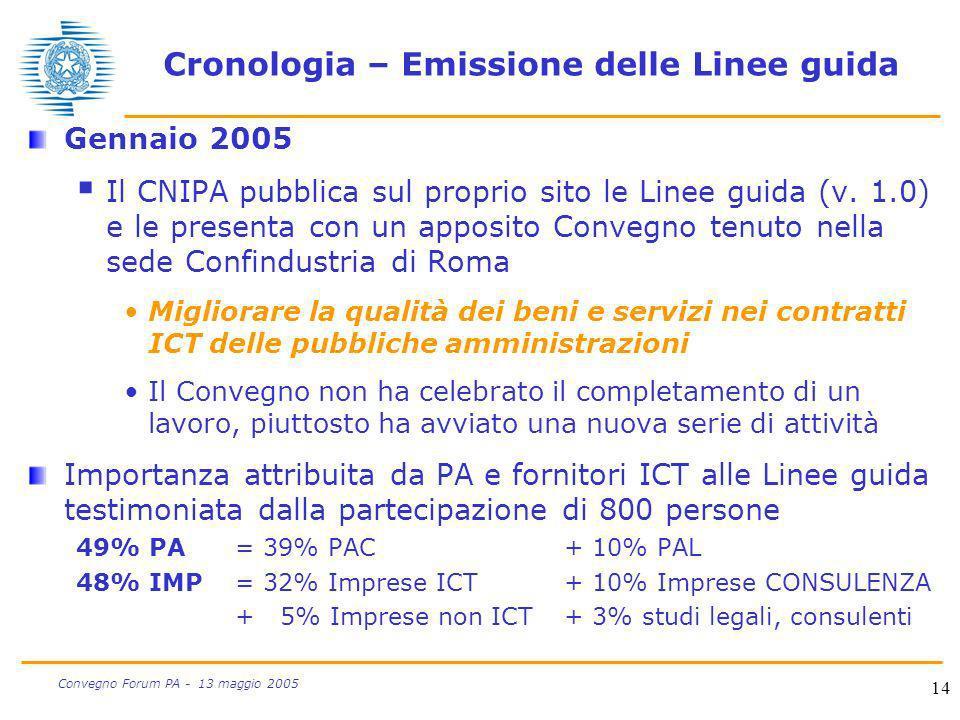 14 Convegno Forum PA - 13 maggio 2005 Cronologia – Emissione delle Linee guida Gennaio 2005 Il CNIPA pubblica sul proprio sito le Linee guida (v. 1.0)