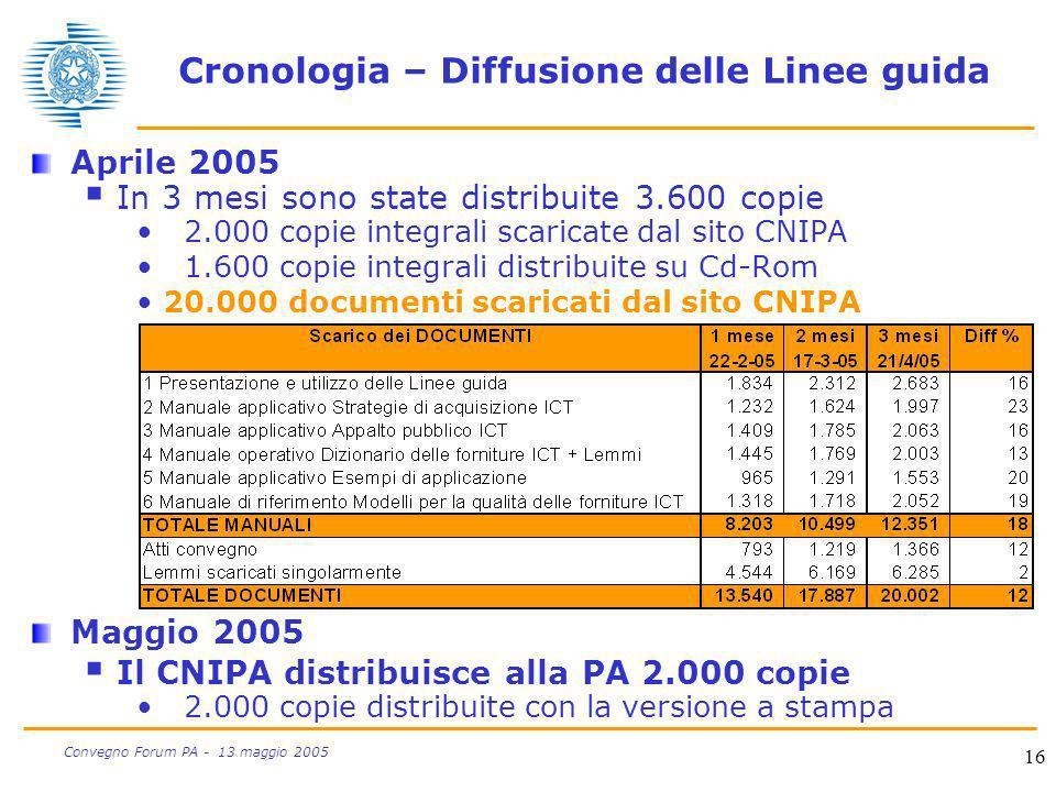 16 Convegno Forum PA - 13 maggio 2005 Cronologia – Diffusione delle Linee guida Aprile 2005 In 3 mesi sono state distribuite 3.600 copie 2.000 copie i