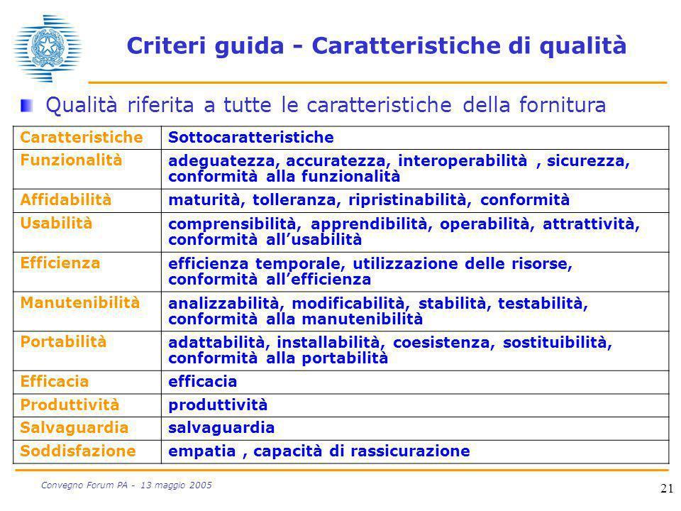 21 Convegno Forum PA - 13 maggio 2005 Criteri guida - Caratteristiche di qualità CaratteristicheSottocaratteristiche Funzionalitàadeguatezza, accurate