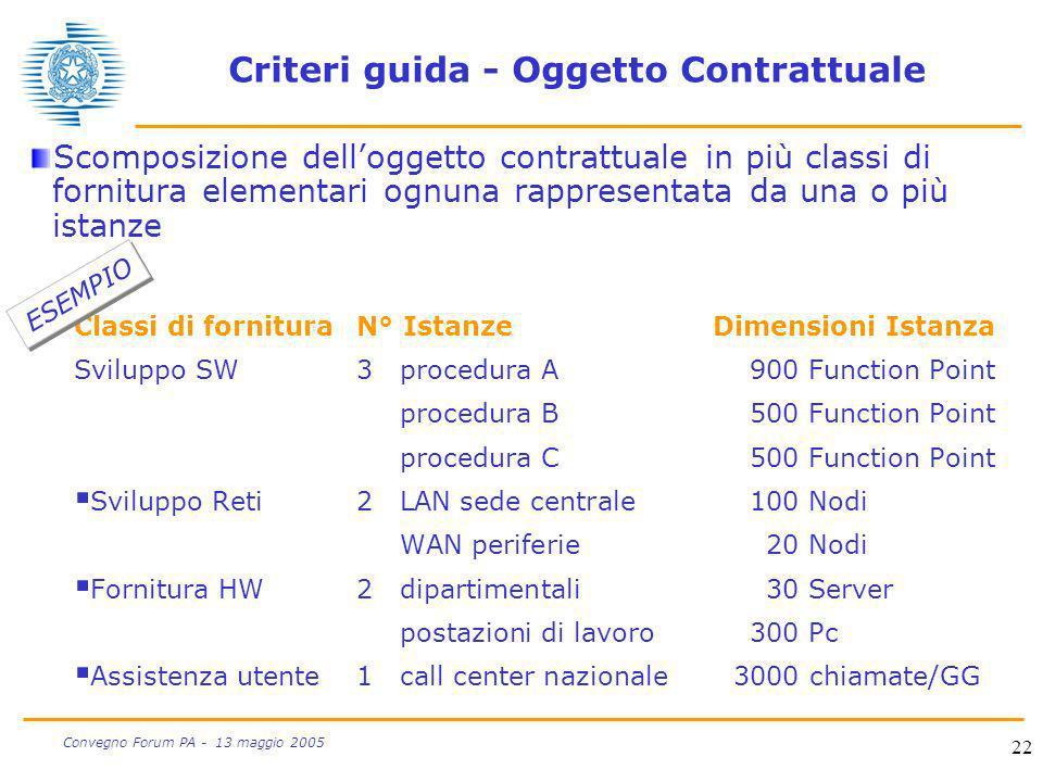 22 Convegno Forum PA - 13 maggio 2005 Criteri guida - Oggetto Contrattuale Scomposizione delloggetto contrattuale in più classi di fornitura elementar