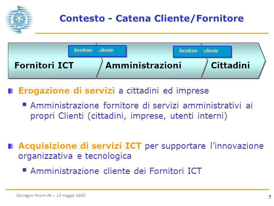5 Convegno Forum PA - 13 maggio 2005 Contesto - Catena Cliente/Fornitore Erogazione di servizi a cittadini ed imprese Amministrazione fornitore di ser