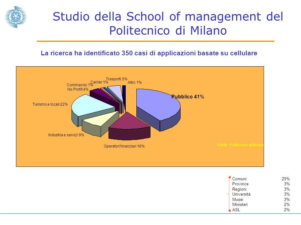 Studio della School of management del Politecnico di Milano Fonte: Politecnico di Milano Pubblico 41% Operatori finanziari 16% Industria e servizi 9% Turismo e locali 22% No Profit 4% Commercio 1% Carrier 1% Trasporti 5% Altro 1% Comuni25% Province3% Regioni3% Università3% Musei3% Ministeri2% ASL2% La ricerca ha identificato 350 casi di applicazioni basate su cellulare