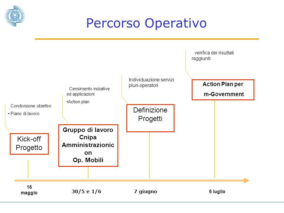 Percorso Operativo Kick-off Progetto Condivisione obiettivi Piano di lavoro Gruppo di lavoro Cnipa Amministrazionic on Op.