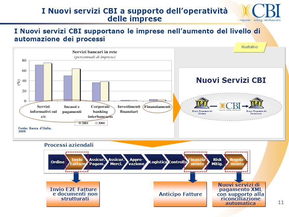 11 I Nuovi servizi CBI supportano le imprese nellaumento del livello di automazione dei processi I Nuovi servizi CBI a supporto delloperatività delle