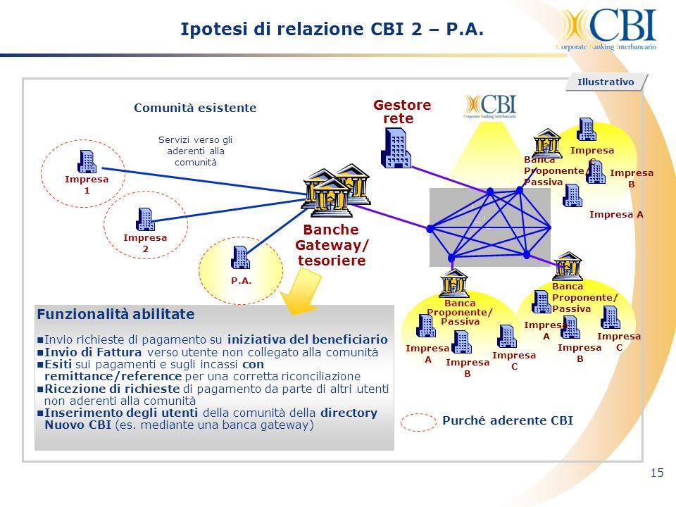 15 Ipotesi di relazione CBI 2 – P.A. Funzionalità abilitate Invio richieste di pagamento su iniziativa del beneficiario Invio di Fattura verso utente