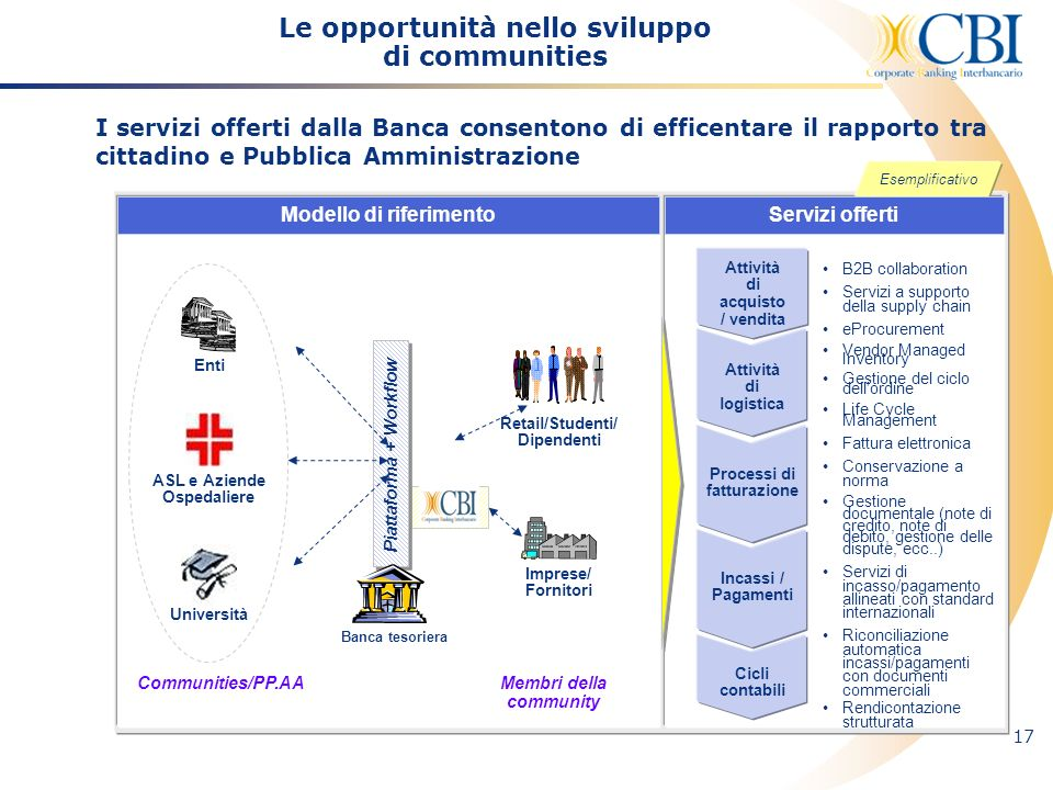 17 I servizi offerti dalla Banca consentono di efficentare il rapporto tra cittadino e Pubblica Amministrazione Attività di acquisto / vendita Attivit
