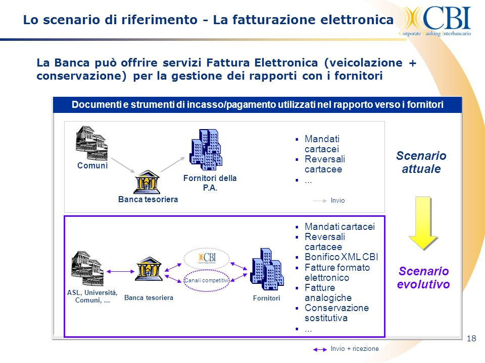 18 Lo scenario di riferimento - La fatturazione elettronica La Banca può offrire servizi Fattura Elettronica (veicolazione + conservazione) per la ges