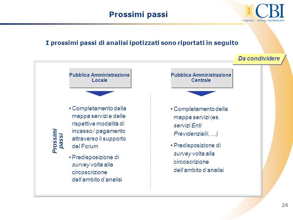 24 Prossimi passi Pubblica Amministrazione Locale Pubblica Amministrazione Centrale Prossimi passi Completamento della mappa servizi e delle rispettiv