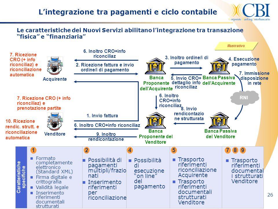 26 7. Ricezione CRO (+ info riconciliaz) e riconciliazione automatica 7. Ricezione CRO (+ info riconciliaz) e prenotazione partite Venditore Acquirent