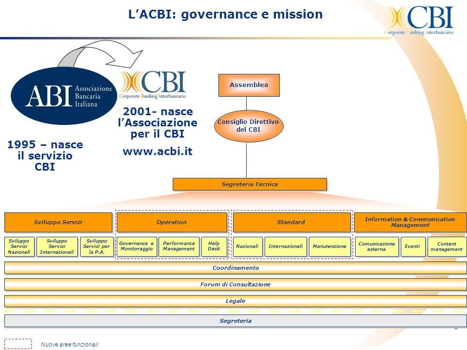 3 LACBI: governance e mission 2001- nasce lAssociazione per il CBI www.acbi.it Consiglio Direttivo del CBI Assemblea 1995 – nasce il servizio CBI Nuov