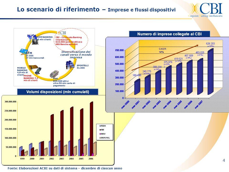 4 Lo scenario di riferimento – Imprese e flussi dispositivi ATM 37.500 27 mln bancomat SPORTELLI 31.000 POS 850.000 attivi oltre 50 mln carte di pagam