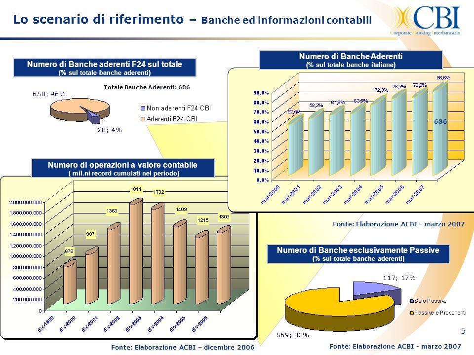 5 Fonte: Elaborazione ACBI – dicembre 2006 Numero di operazioni a valore contabile ( mil.ni record cumulati nel periodo) Numero di Banche Aderenti (%