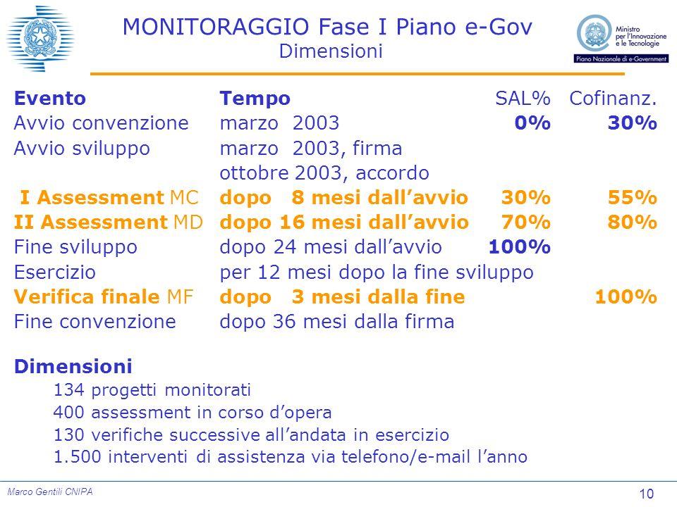 10 Marco Gentili CNIPA MONITORAGGIO Fase I Piano e-Gov Dimensioni EventoTempoSAL%Cofinanz. Avvio convenzionemarzo 20030%30% Avvio sviluppomarzo 2003,