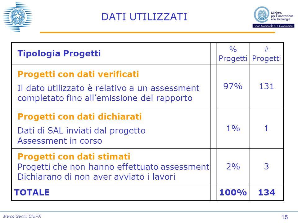 15 Marco Gentili CNIPA DATI UTILIZZATI Tipologia Progetti % Progetti # Progetti Progetti con dati verificati Il dato utilizzato è relativo a un assess