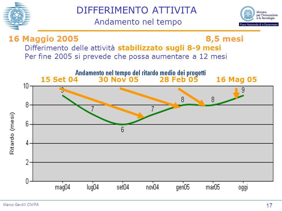 17 Marco Gentili CNIPA DIFFERIMENTO ATTIVITA Andamento nel tempo 16 Maggio 2005 8,5 mesi Differimento delle attività stabilizzato sugli 8-9 mesi Per f