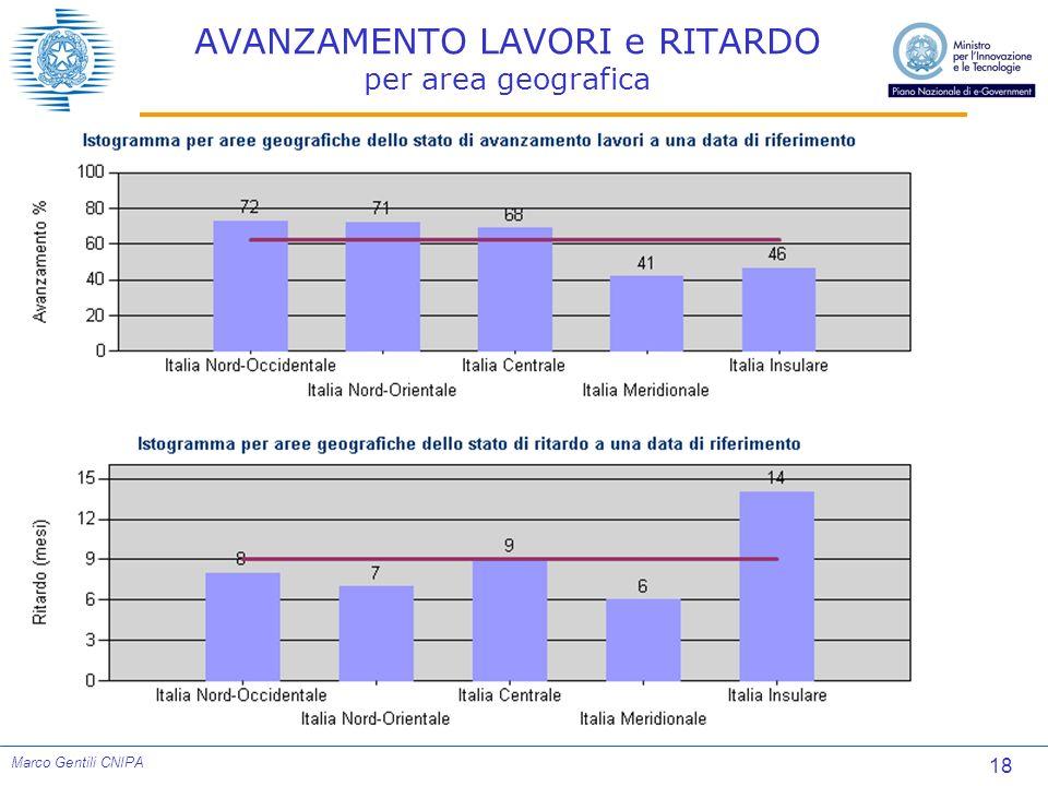18 Marco Gentili CNIPA AVANZAMENTO LAVORI e RITARDO per area geografica