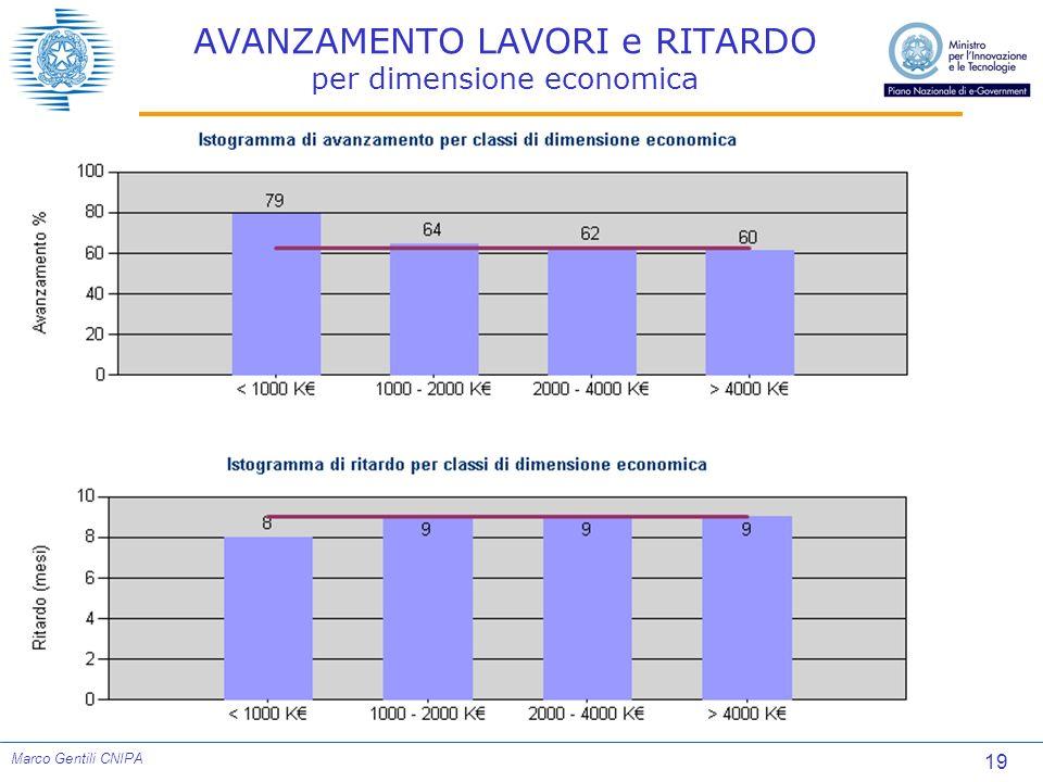 19 Marco Gentili CNIPA AVANZAMENTO LAVORI e RITARDO per dimensione economica