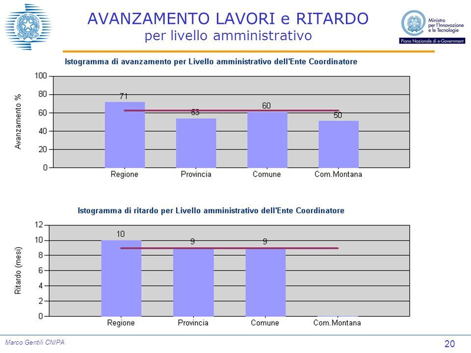 20 Marco Gentili CNIPA AVANZAMENTO LAVORI e RITARDO per livello amministrativo