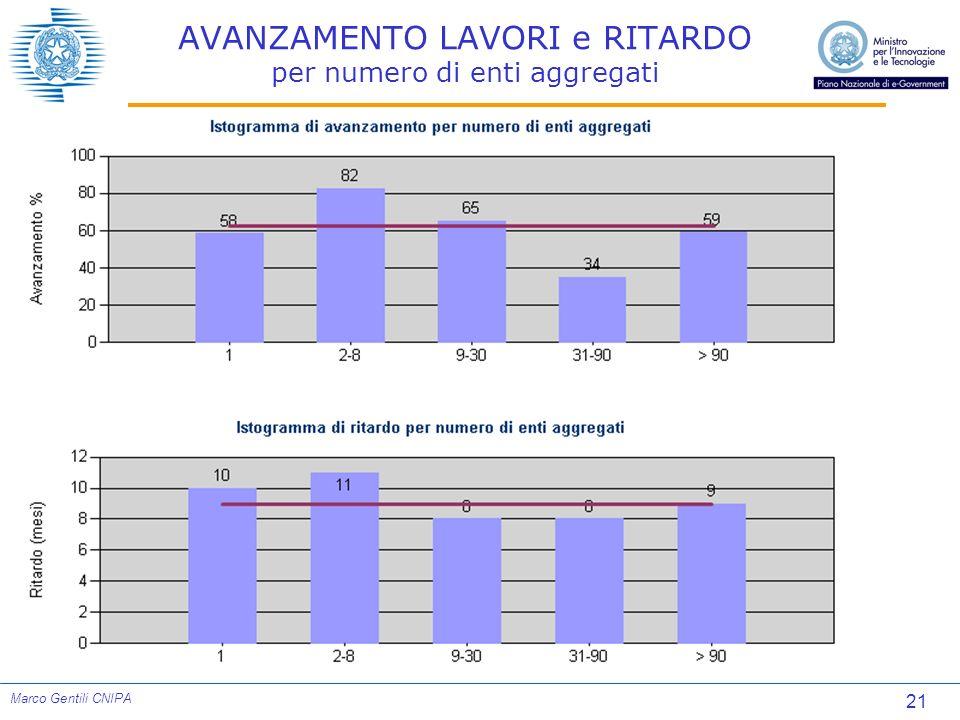 21 Marco Gentili CNIPA AVANZAMENTO LAVORI e RITARDO per numero di enti aggregati