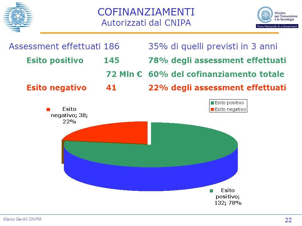 22 Marco Gentili CNIPA COFINANZIAMENTI Autorizzati dal CNIPA Assessment effettuati18635% di quelli previsti in 3 anni Esito positivo14578% degli asses