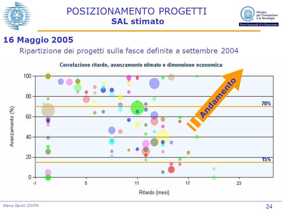 24 Marco Gentili CNIPA POSIZIONAMENTO PROGETTI SAL stimato Andamento 16 Maggio 2005 Ripartizione dei progetti sulle fasce definite a settembre 2004
