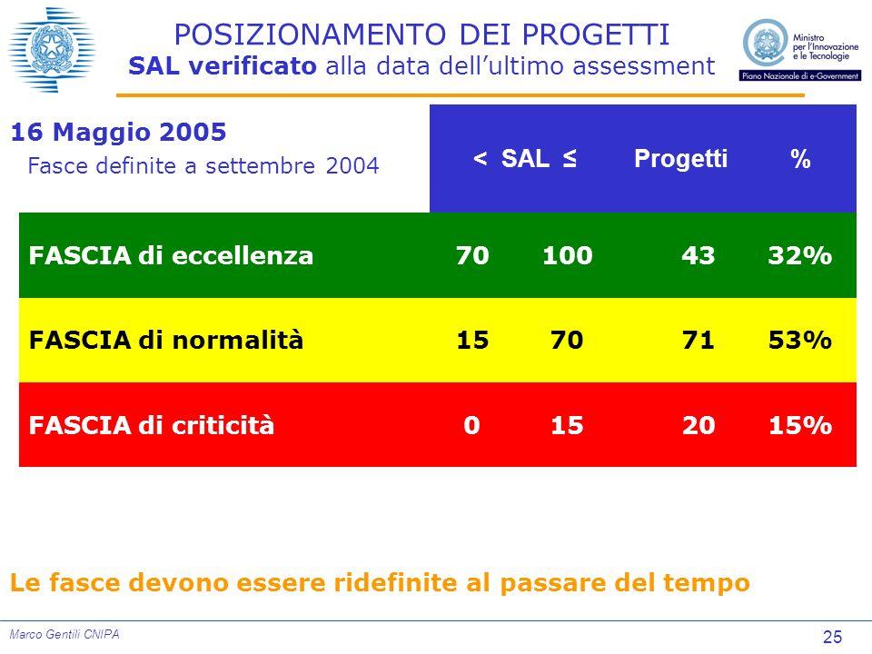 25 Marco Gentili CNIPA 16 Maggio 2005 Fasce definite a settembre 2004 Le fasce devono essere ridefinite al passare del tempo 15% 20150FASCIA di critic