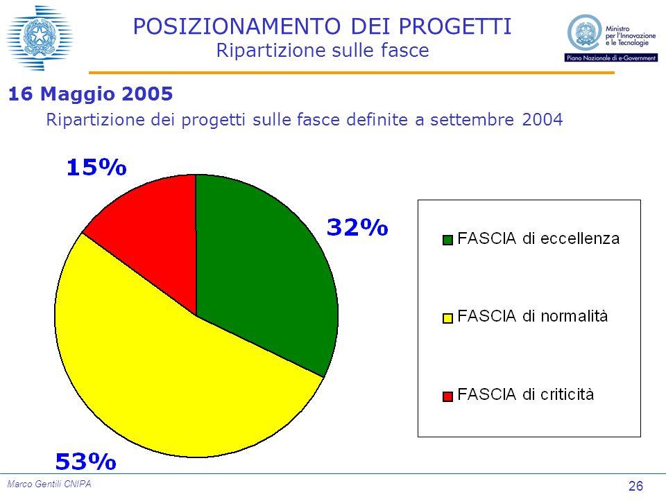 26 Marco Gentili CNIPA POSIZIONAMENTO DEI PROGETTI Ripartizione sulle fasce 16 Maggio 2005 Ripartizione dei progetti sulle fasce definite a settembre