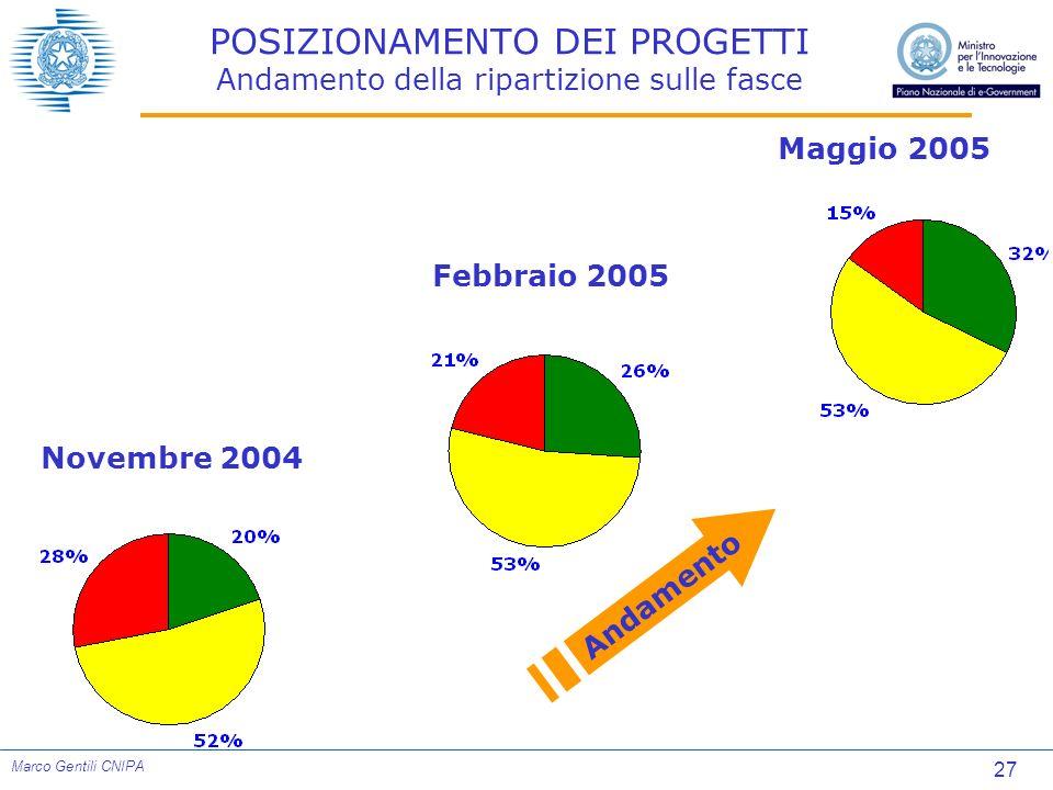 27 Marco Gentili CNIPA Maggio 2005 Febbraio 2005 Novembre 2004 POSIZIONAMENTO DEI PROGETTI Andamento della ripartizione sulle fasce Andamento