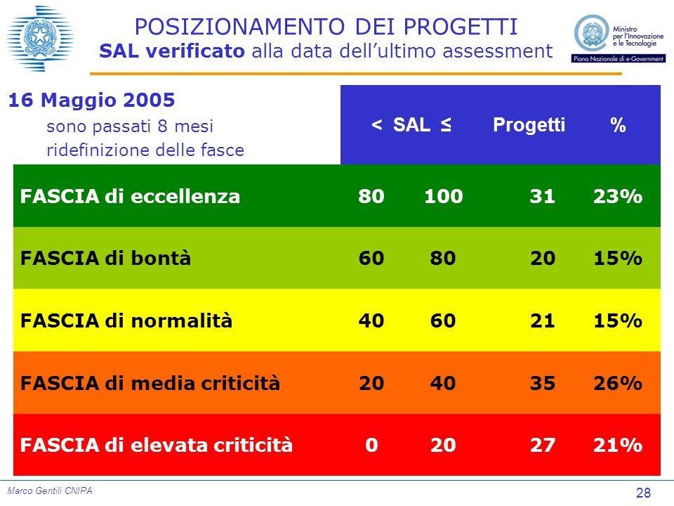 28 Marco Gentili CNIPA POSIZIONAMENTO DEI PROGETTI SAL verificato alla data dellultimo assessment < SAL Progetti% FASCIA di eccellenza80100 3123% FASC