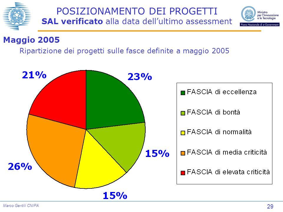 29 Marco Gentili CNIPA POSIZIONAMENTO DEI PROGETTI SAL verificato alla data dellultimo assessment Maggio 2005 Ripartizione dei progetti sulle fasce de