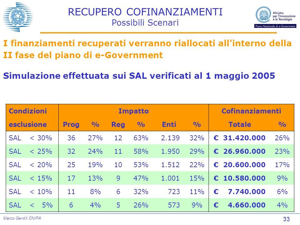 33 Marco Gentili CNIPA RECUPERO COFINANZIAMENTI Possibili Scenari CondizioniImpattoCofinanziamenti esclusioneProg%Reg%Enti%Totale% SAL< 30%3627%1263%