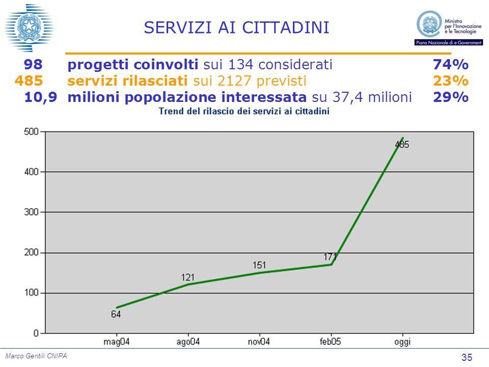 35 Marco Gentili CNIPA SERVIZI AI CITTADINI 98 progetti coinvolti sui 134 considerati74% 485 servizi rilasciati sui 2127 previsti23% 10,9milioni popol