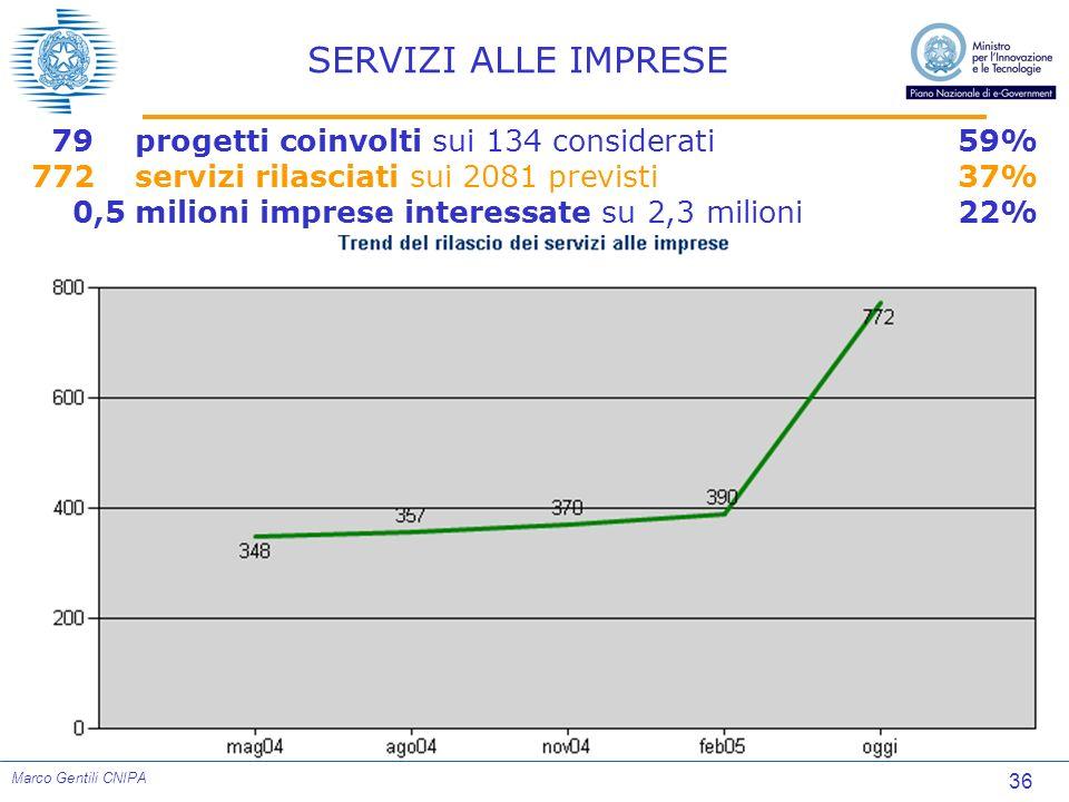 36 Marco Gentili CNIPA SERVIZI ALLE IMPRESE 79progetti coinvolti sui 134 considerati59% 772servizi rilasciati sui 2081 previsti37% 0,5milioni imprese
