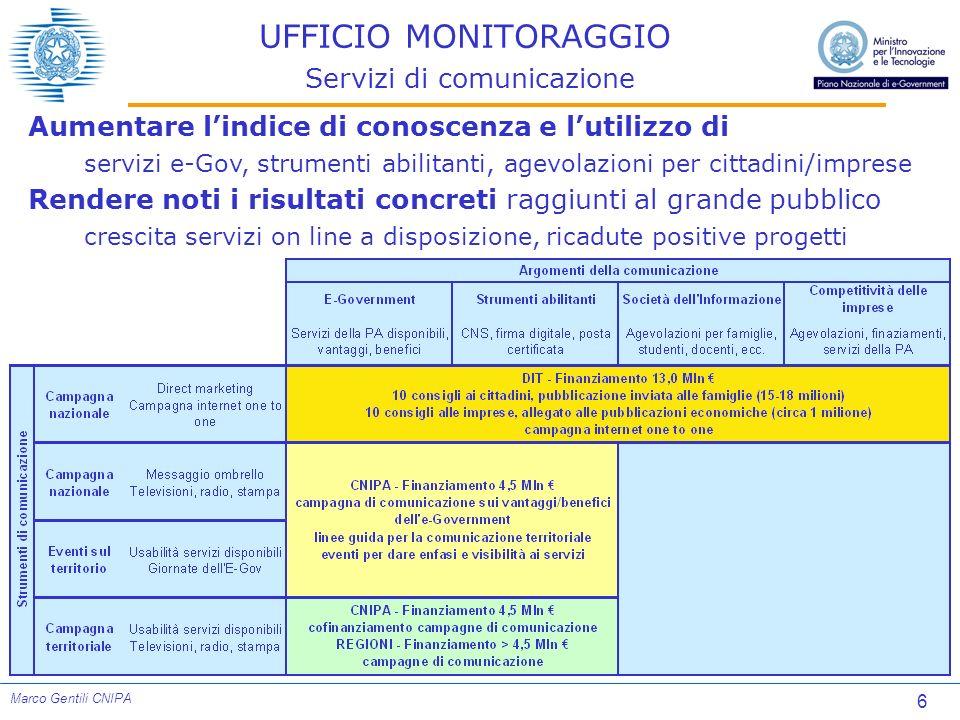 6 Marco Gentili CNIPA UFFICIO MONITORAGGIO Servizi di comunicazione Aumentare lindice di conoscenza e lutilizzo di servizi e-Gov, strumenti abilitanti