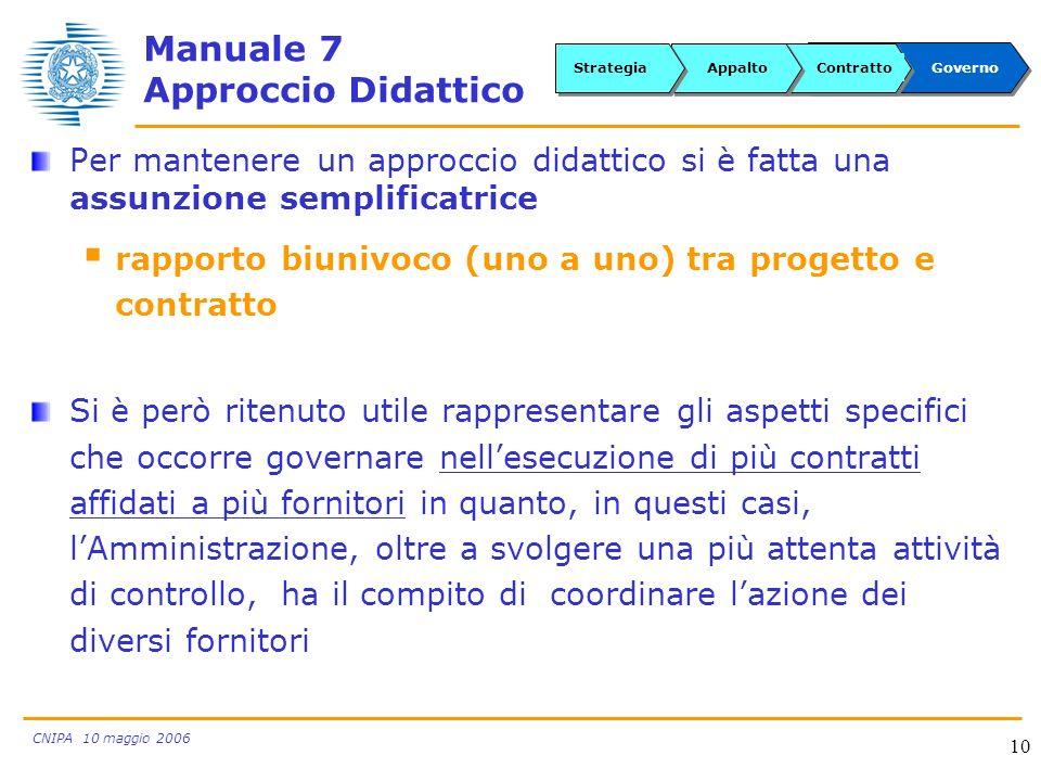 CNIPA 10 maggio 2006 10 Manuale 7 Approccio Didattico Per mantenere un approccio didattico si è fatta una assunzione semplificatrice rapporto biunivoc