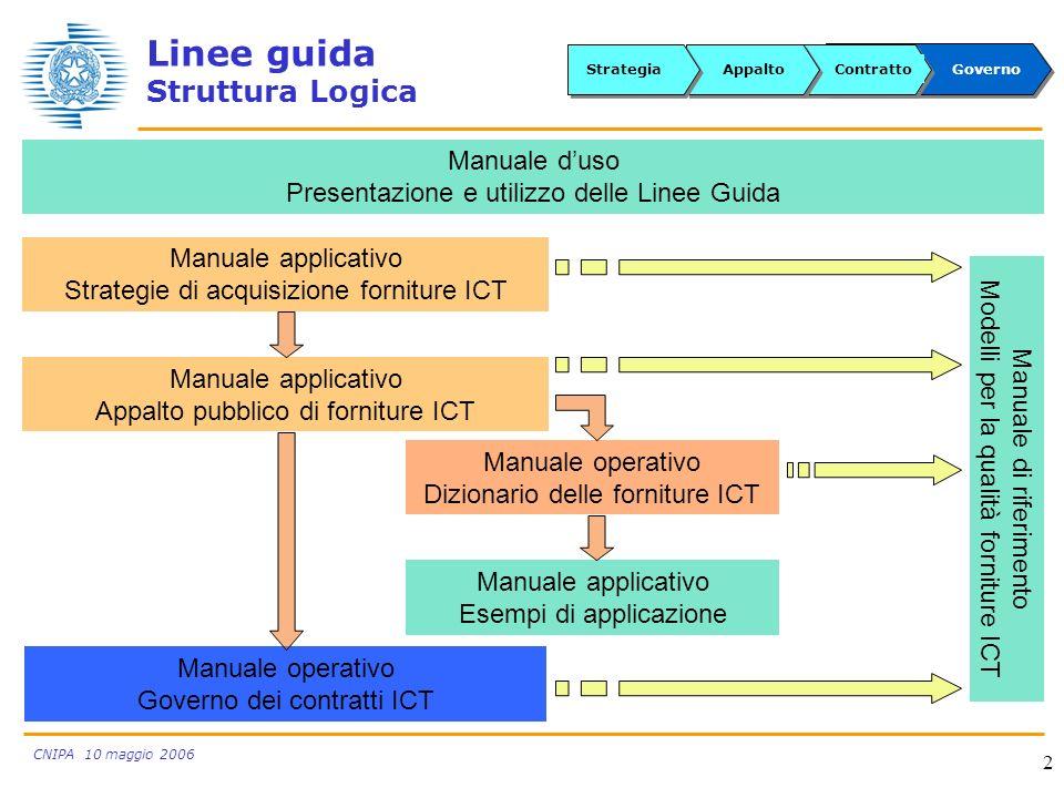 CNIPA 10 maggio 2006 2 Linee guida Struttura Logica Manuale operativo Governo dei contratti ICT Manuale duso Presentazione e utilizzo delle Linee Guid