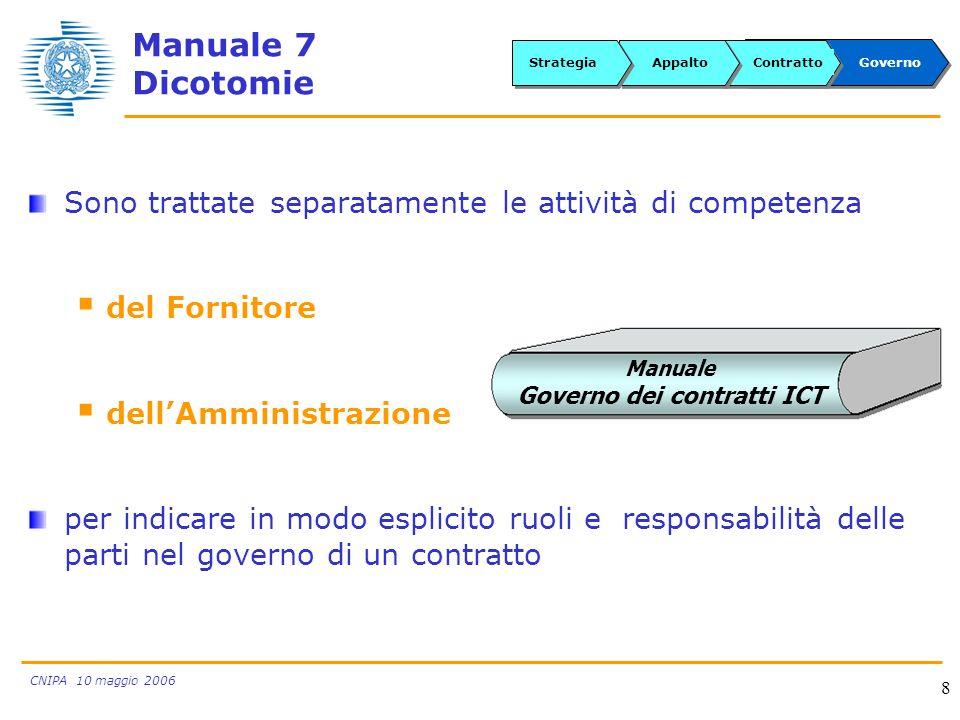 CNIPA 10 maggio 2006 8 Sono trattate separatamente le attività di competenza del Fornitore dellAmministrazione per indicare in modo esplicito ruoli e responsabilità delle parti nel governo di un contratto GovernoContrattoAppaltoStrategia Manuale 7 Dicotomie Manuale Governo dei contratti ICT