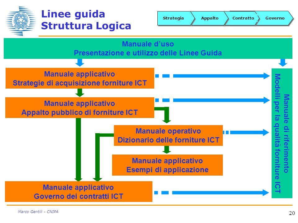 20 Marco Gentili - CNIPA Linee guida Struttura Logica GovernoContrattoAppaltoStrategia Manuale applicativo Governo dei contratti ICT Manuale duso Pres
