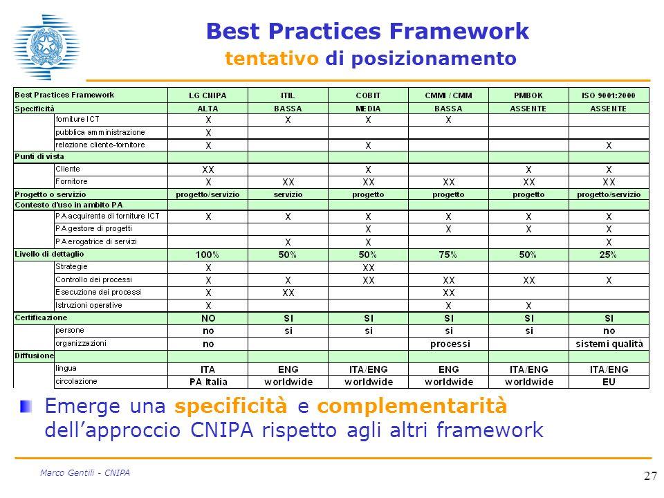 27 Marco Gentili - CNIPA Best Practices Framework tentativo di posizionamento Emerge una specificità e complementarità dellapproccio CNIPA rispetto ag