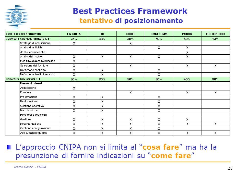 28 Marco Gentili - CNIPA Best Practices Framework tentativo di posizionamento Lapproccio CNIPA non si limita al cosa fare ma ha la presunzione di forn