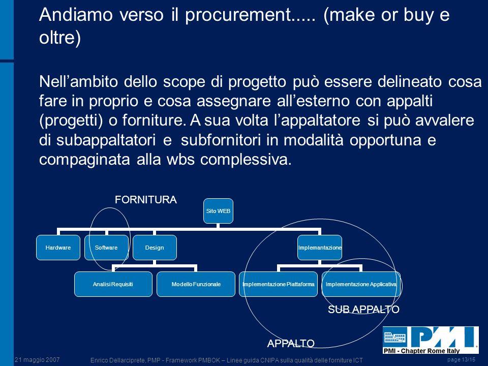 21 maggio 2007 Enrico Dellarciprete, PMP - Framework PMBOK – Linee guida CNIPA sulla qualità delle forniture ICT page 13/15 Andiamo verso il procureme