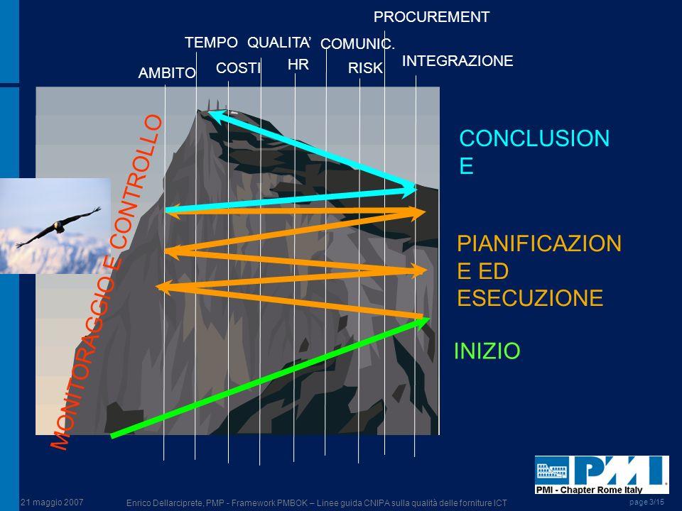 21 maggio 2007 Enrico Dellarciprete, PMP - Framework PMBOK – Linee guida CNIPA sulla qualità delle forniture ICT page 3/15 AMBITO TEMPO COSTI QUALITA