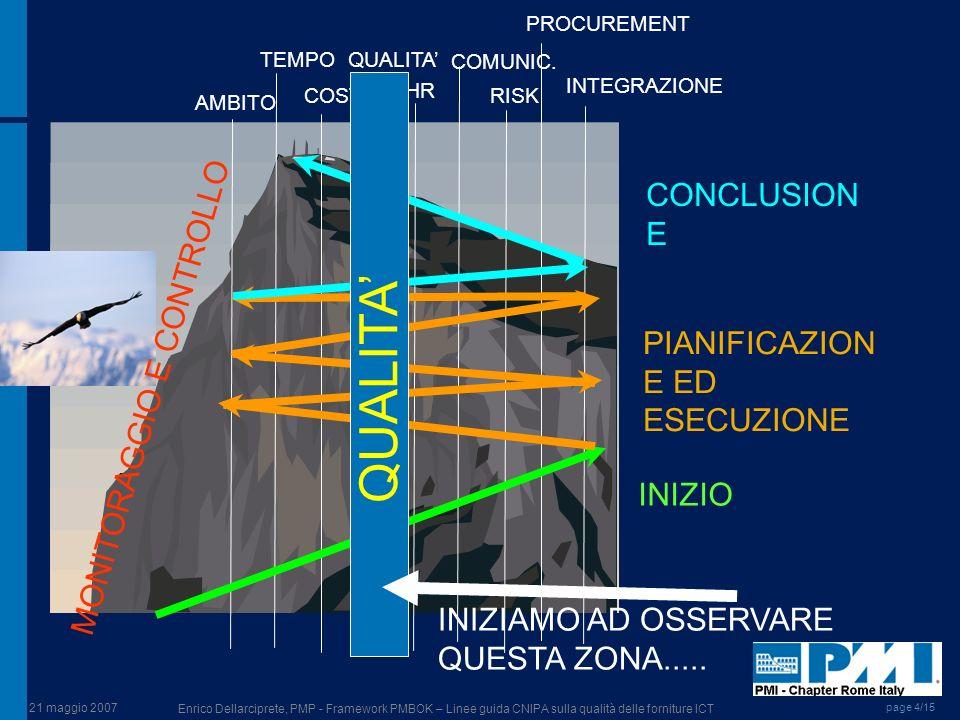 21 maggio 2007 Enrico Dellarciprete, PMP - Framework PMBOK – Linee guida CNIPA sulla qualità delle forniture ICT page 4/15 AMBITO TEMPO COSTI QUALITA