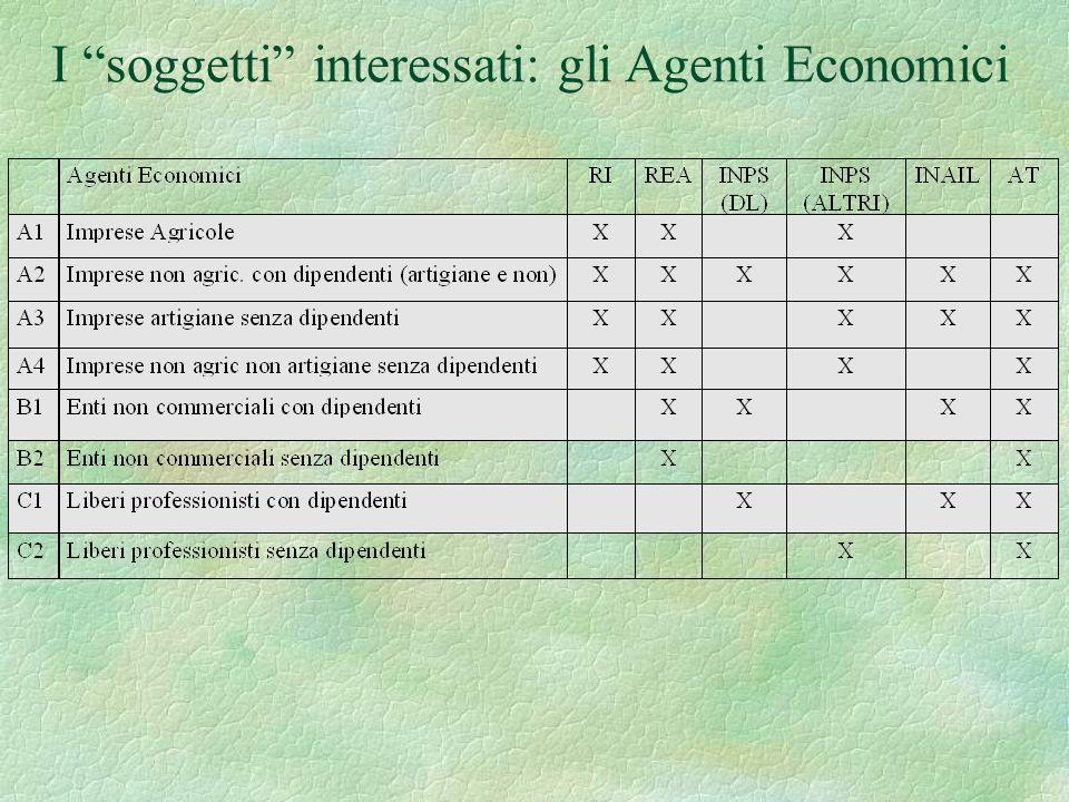 I soggetti interessati: gli Agenti Economici